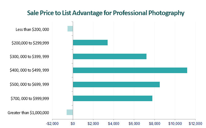 real-estate-photography-chart